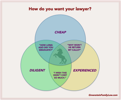 How do you want your lawyer